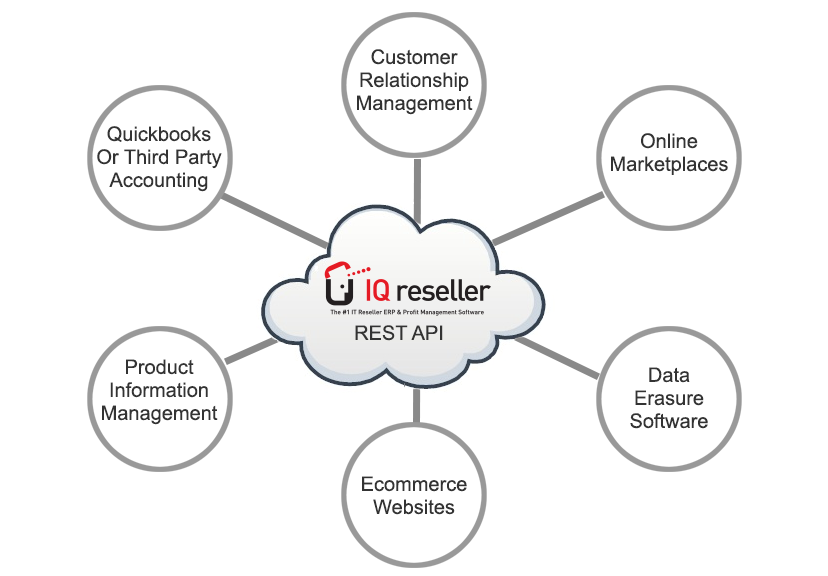 Iq Reseller Migrate Today