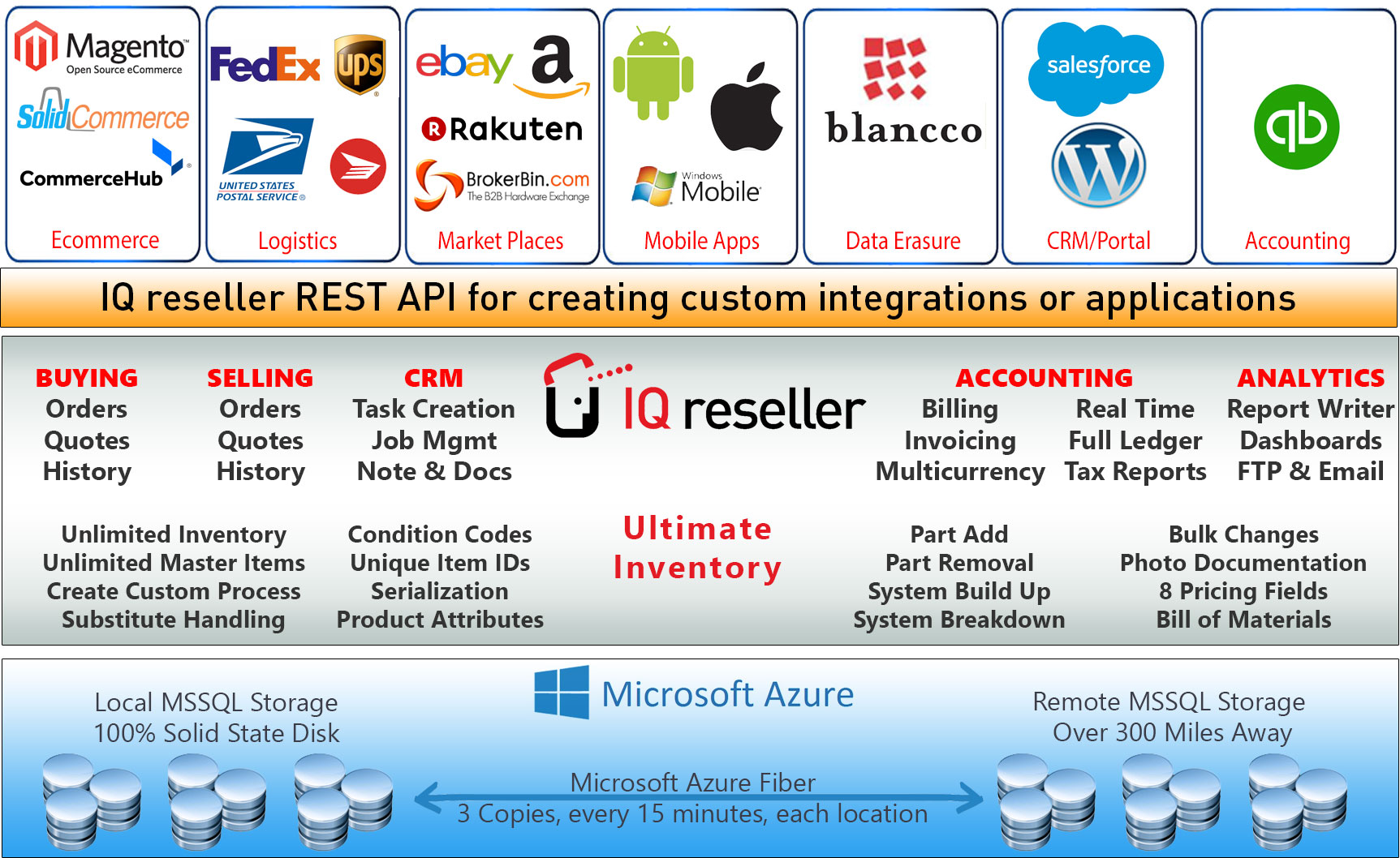 IQ-reseller-Stack-No-Margin